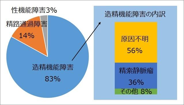 グラフ 男性不妊の原因とその割合
