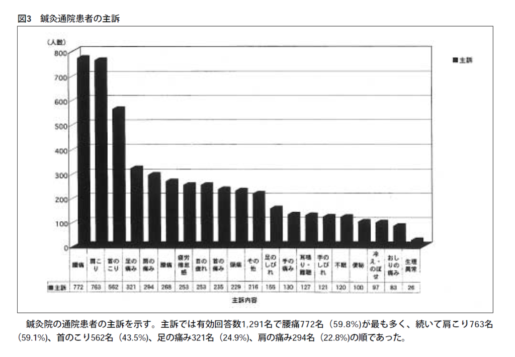 通院患者の主訴のグラフ